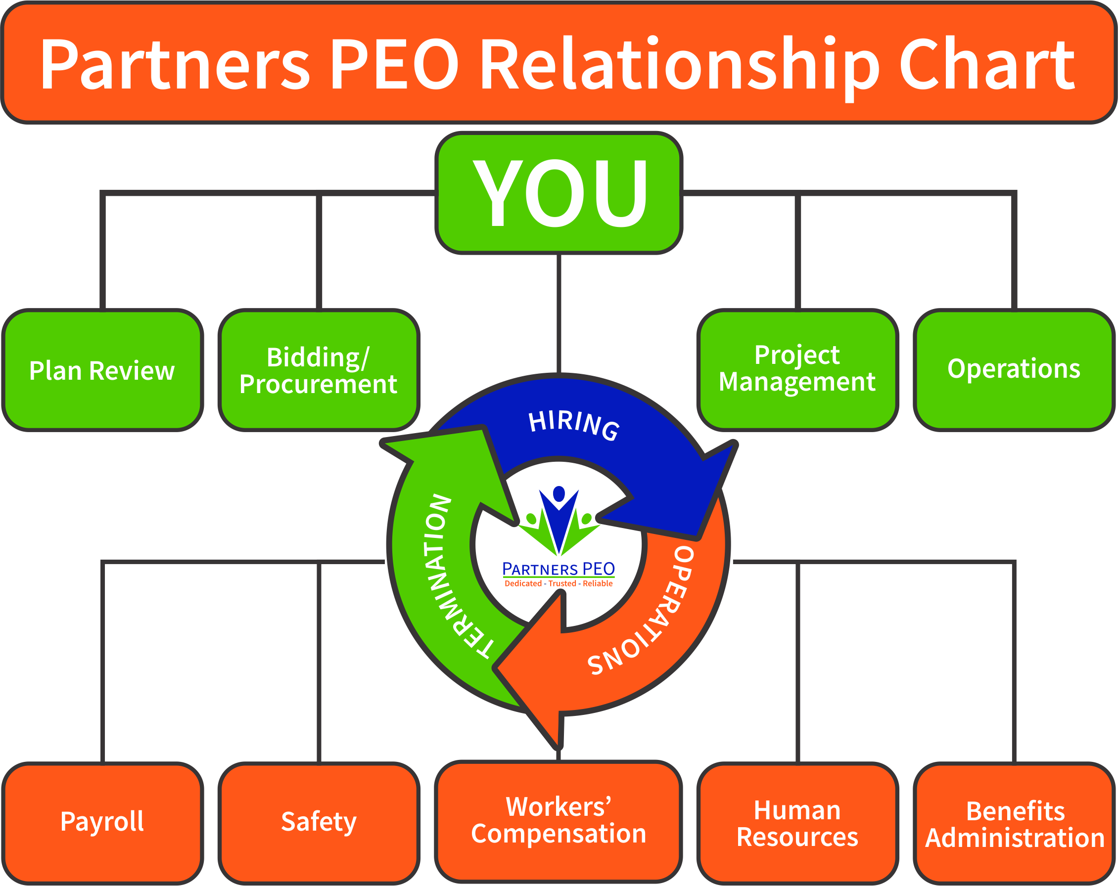 [image of Partners PEO relationship chart]